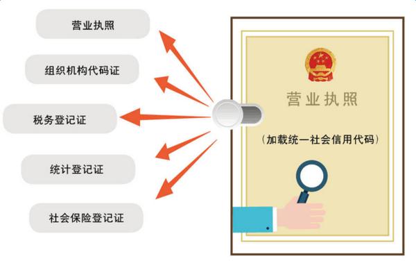 2017年郑州注册公司流程(五证合一超详细