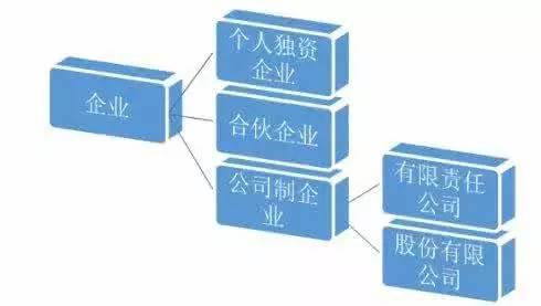 郑州代理记账公司为您总结公司注册类型